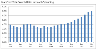 Health Care Costs By Year Chart Health Care Spending Wont Grow As Fast As Projected