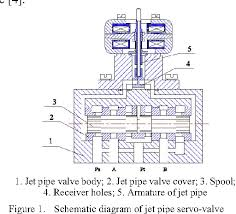 Figure 1 From Optimal Design For Torque Motor Of Jet Pipe