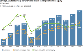 Jamie Dimons Letter To Shareholders Annual Report 2015