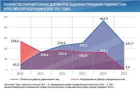 Трудовая миграция из Центральной Азии в Россию в контексте   55 Трудовая миграция 3