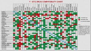 Y Site Compatibility Chart Free Numerology For Love Free Numerology Compatibility