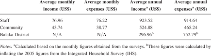 Monthly Income And Expenses Community And Staff Monthly And Annual Income And Expenses
