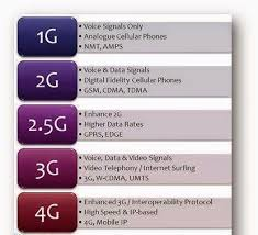 1g 2g 3g 4g 5g Comparison Chart Difference Between 1g 2g 2 5g 3g And 4g Electrical