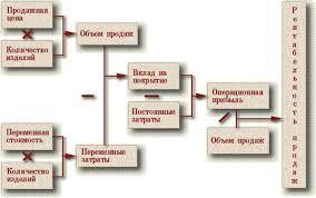 Курсовая работа Анализ прибыли и рентабельности на предприятии  Схема Формирование показателя рентабельности продаж
