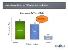 Sales Commissions Template Saas Sales Compensation How To Design The Right Plan For