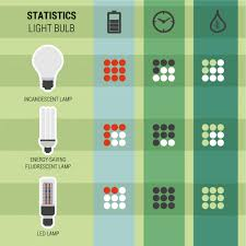 Do Grow Lights Work Can You Use Regular Light Bulbs As Grow Lights