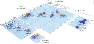 Resultado de imagen de El problema de la masa en las partículas