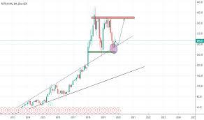 Nflx Stock Price And Chart Nasdaq Nflx Tradingview India