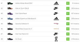 2269 Best Running Shoes December 2019 Runrepeat