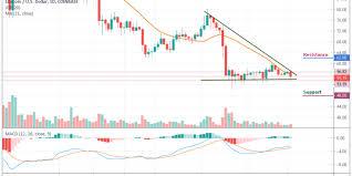 Litecoin Price Analysis Ltc Usd Takes A Moderate Plunge