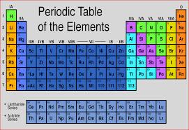 Period table - TravelQuaz.Com ®