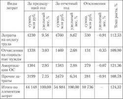 Анализ дебиторской и кредиторской задолженности Анализ расходов  3 17 в отчетном году по сравнению с прошлым годом расходы предприятия ОАО Сталь возросли на 10 736 млн руб или на 24 32% В составе всех элементов