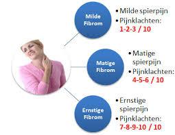 fibromyalgie klachten