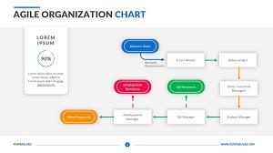 Agile Project Organization Chart Agile Organization Chart Powerslides