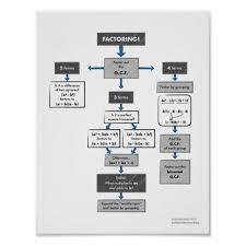 Factoring Flow Chart Poster For Algebra 1