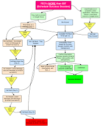 feo flow charts follow up process feo follow up over 97