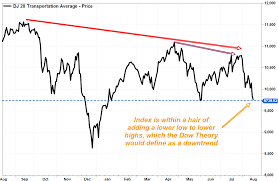 Dow Transports Getting Dangerously Close To A Bearish Signal