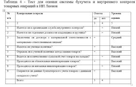 Отчет по производственной практике по бухгалтерскому учету в ИП  На последнем третьем этапе аудитор должен