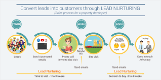 Lead Nurturing Harness The Power Of Lead Nurturing Convert Your Leads Into