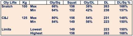 What Your Deadlift To Squat Ratio Can Tell You About Your