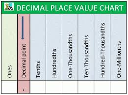 36 Conclusive Place Value Chart With Decimal Point