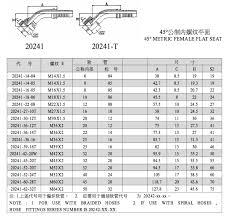 20241 Metric Female Flat Seat Hydraulic Fitting Chart