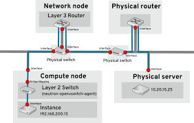 networking guide red hat customer portal switch in computer network at Bridge Network Connection Diagram