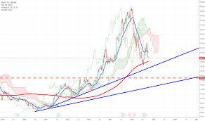 Uflex Stock Price And Chart Bse Uflex Tradingview India