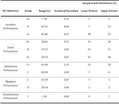 Gpa Letter Grade Scale