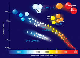 Star Sequence Chart White Dwarf Definition Size Temperature And Other Facts