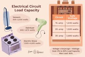 Appliance Amp Draw Chart How To Calculate Electrical Circuit Load Capacity