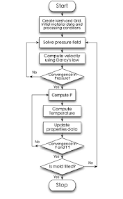 Flow Chart Of The Numerical Solution Procedure Adapted To