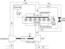 Turbocharger Engine Diagram Basic Turbo Diagram