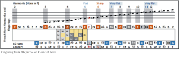 French Horn Scales Finger Chart French Horn Harmonics