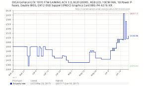 Graphics Card Tester Surry Maine 04684 Nvidia Gtx 1080 Price