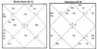 How To Read Navamsa Chart Krs