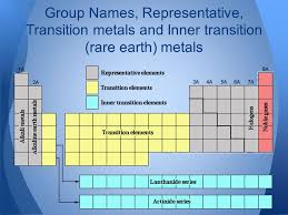6.1 The Periodic Table. - ppt video online download