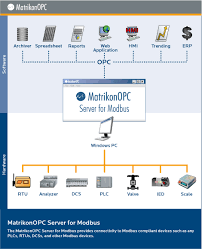 Matrikon OPC Server for Modbus Free Download for Windows 10, 7, 8 ...