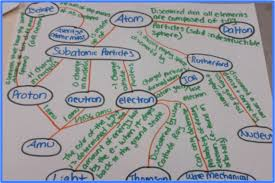 Frayer Model Concept Map Literacy Stations In The Chemistry Classroom Chemical