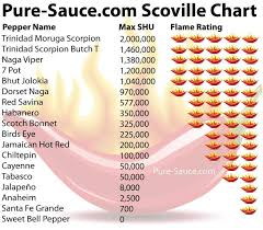 Scorpion Pepper Scoville Chart Products Dk Crops