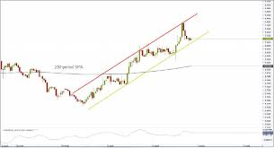 Cad To Sgd Chart Aud Sgd 1h Chart Channel Up
