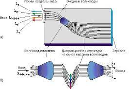 Реконструкция действующей волоконно оптической линии передач на  ВОЛС