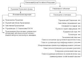 Концепция оптимальной пенсионной системы Основные предложения  Организационная структура Пенсионного фонда РФ