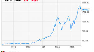 Stock Market 2016 Chart The Only Chart That Matters During A Stock Market Crash Nasdaq