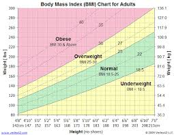 Ideal Bmi Chart Female Bmi Chart Printable Body Mass Index Chart Bmi Calculator