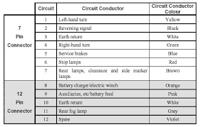 5 core trailer cable wiring diagram wiring diagram Australian Trailer Wiring Diagram rs232 wiring diagram fanuc and hernes trailer lights wiring diagram australia australia trailer wiring diagram