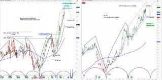 Level 4 Chart Request Kla Corporation Klac Ask Slim