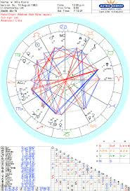 Numerology For Mila Kunis Numerology Behind The News