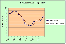 New Zealands Weather In 2009 A Year In Review Science