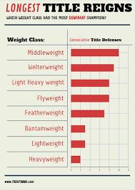 ufc weight cles by le defences